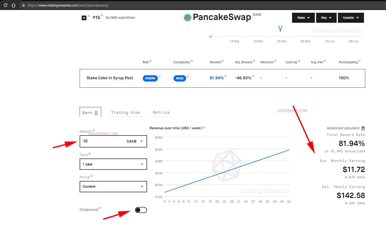 Staking Reward PancakeSwap
