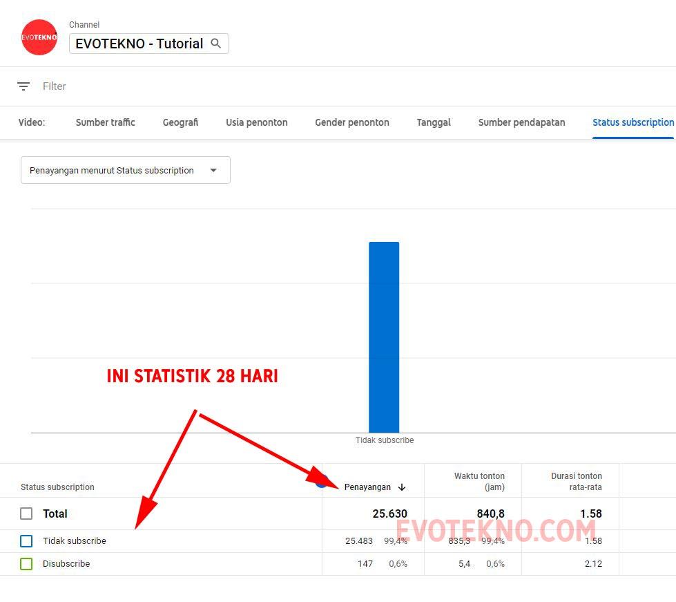 Jumlah Subccribe Yang menonton YouTube EVOTEKNO Tutorial